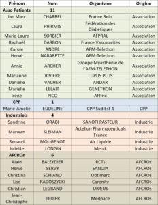 Membres - Patients & recherche clinique